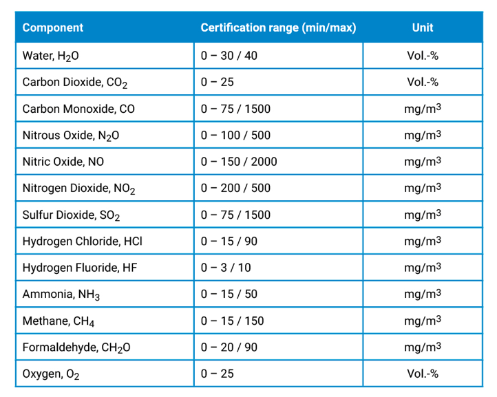 Gasmet-CEMS-II-e-certified-compounds