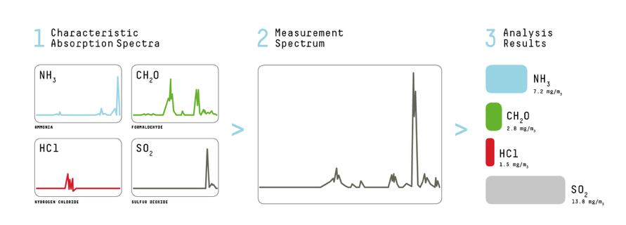 Gasmet-FTIR-Measurement-Spectrum