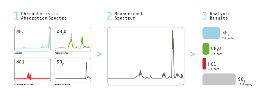 Gasmet-FTIR-Measurement-Spectrum